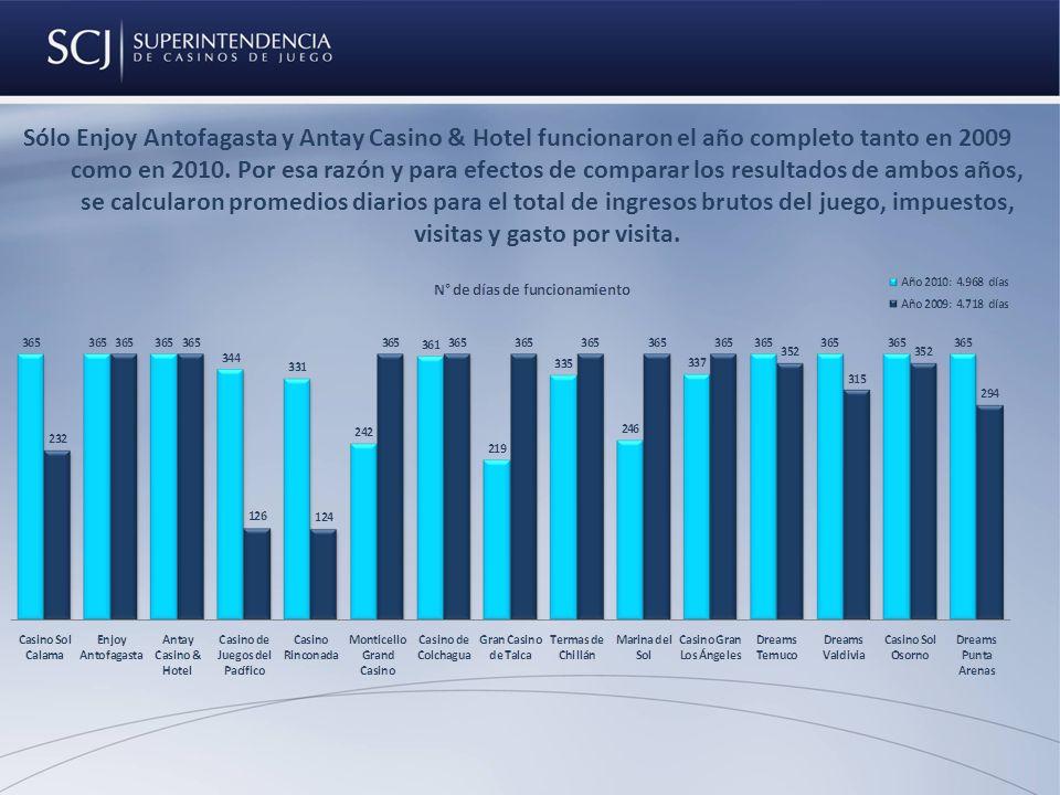 Sólo Enjoy Antofagasta y Antay Casino & Hotel funcionaron el año completo tanto en 2009 como en 2010.