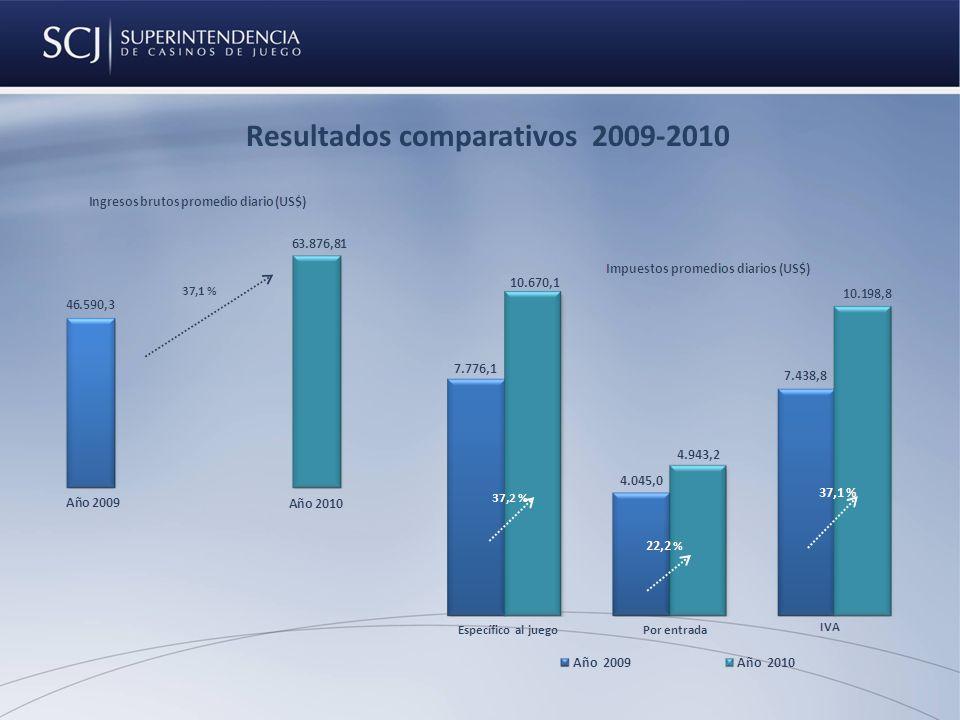 Resultados comparativos 2009-2010