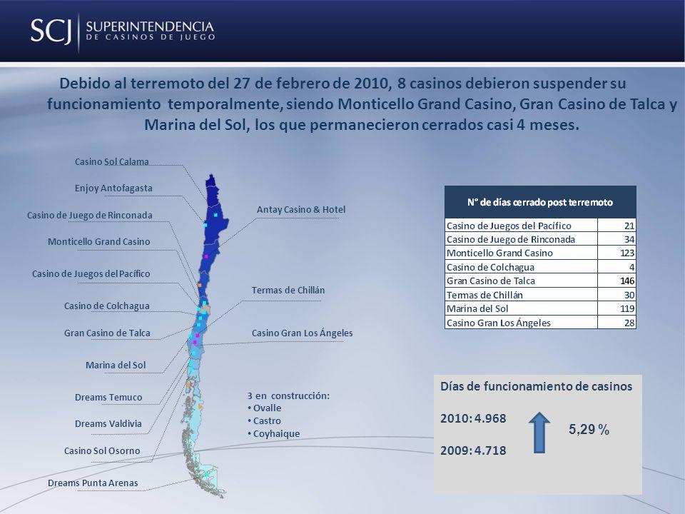 Debido al terremoto del 27 de febrero de 2010, 8 casinos debieron suspender su funcionamiento temporalmente, siendo Monticello Grand Casino, Gran Casino de Talca y Marina del Sol, los que permanecieron cerrados casi 4 meses.