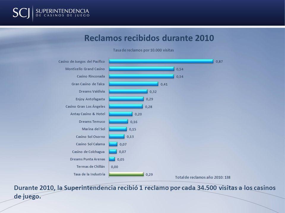 Reclamos recibidos durante 2010 Durante 2010, la Superintendencia recibió 1 reclamo por cada 34.500 visitas a los casinos de juego.
