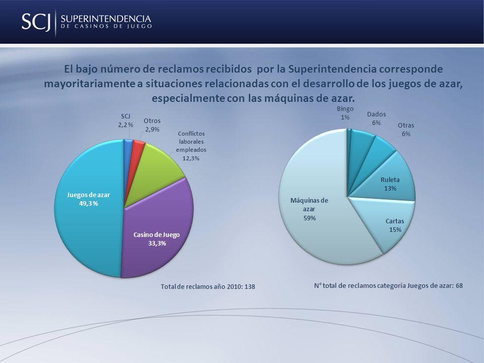 El bajo número de reclamos recibidos por la Superintendencia corresponde mayoritariamente a situaciones relacionadas con el desarrollo de los juegos de azar, especialmente con las máquinas de azar.