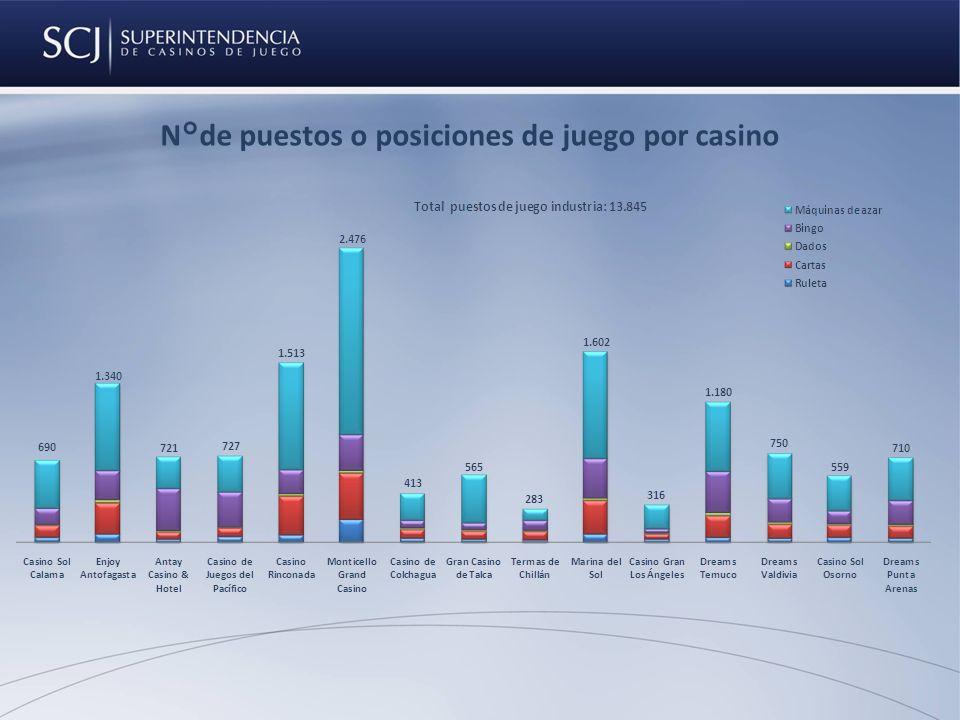 N°de puestos o posiciones de juego por casino