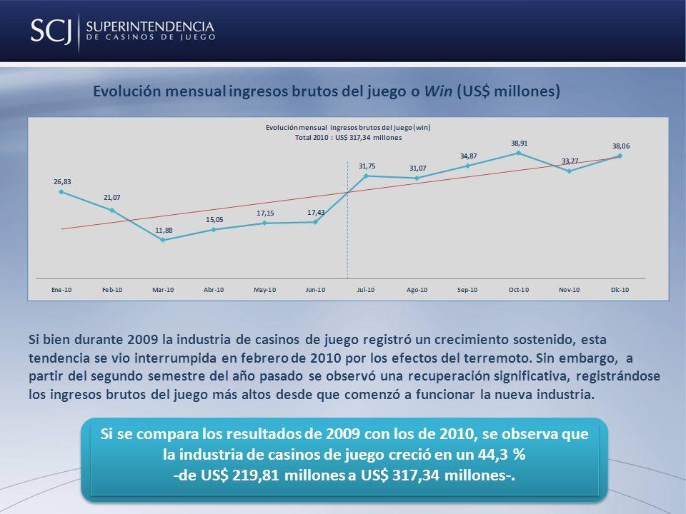 Evolución mensual ingresos brutos del juego o Win (US$ millones) Si bien durante 2009 la industria de casinos de juego registró un crecimiento sostenido, esta tendencia se vio interrumpida en febrero de 2010 por los efectos del terremoto.