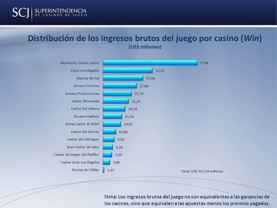 Distribución de los ingresos brutos del juego por casino (Win) (US$ millones) Nota: Los ingresos brutos del juego no son equivalentes a las ganancias de los casinos, sino que equivalen a las apuestas menos los premios pagados.