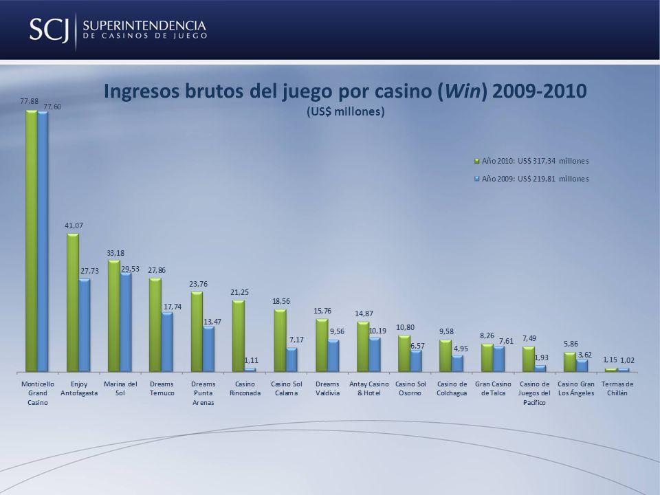 Ingresos brutos del juego por casino (Win) 2009-2010 (US$ millones)