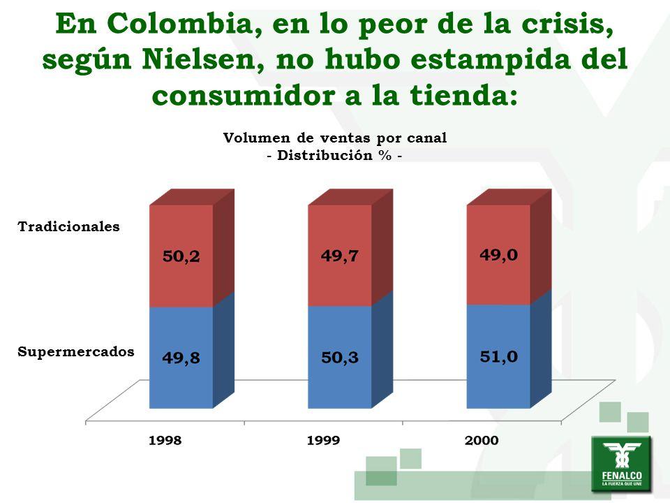 En Colombia, en lo peor de la crisis, según Nielsen, no hubo estampida del consumidor a la tienda: Tradicionales Supermercados Volumen de ventas por c