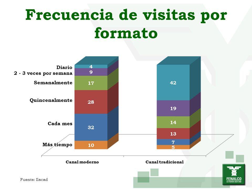 Frecuencia de visitas por formato Diario 2 - 3 veces por semana Semanalmente Quincenalmente Cada mes Más tiempo Fuente: Ilacad