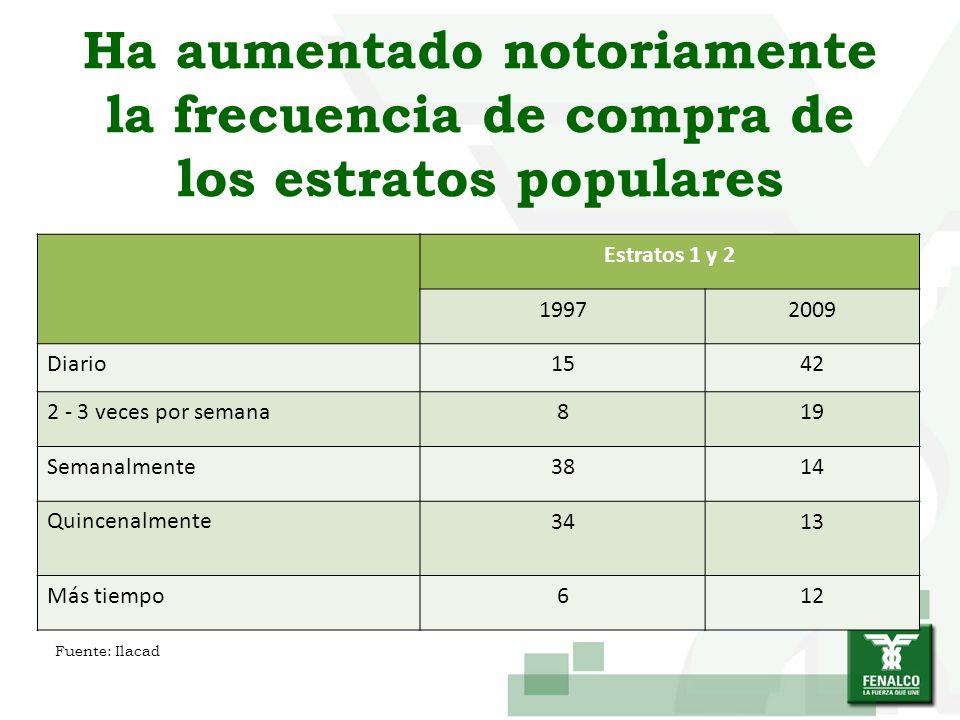Ha aumentado notoriamente la frecuencia de compra de los estratos populares Estratos 1 y 2 19972009 Diario1542 2 - 3 veces por semana819 Semanalmente3