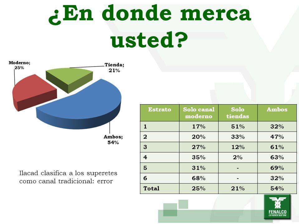 ¿En donde merca usted? EstratoSolo canal moderno Solo tiendas Ambos 117%51%32% 220%33%47% 327%12%61% 435%2%63% 531%-69% 668%-32% Total25%21%54% Ilacad