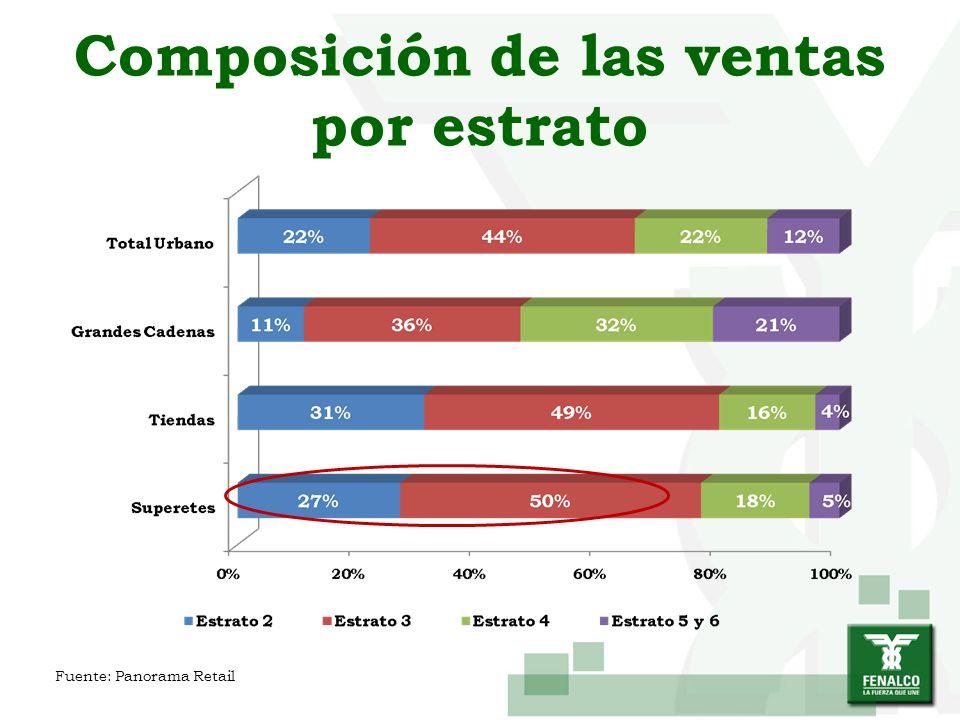 Composición de las ventas por estrato Fuente: Panorama Retail
