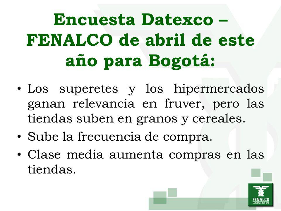 Encuesta Datexco – FENALCO de abril de este año para Bogotá: Los superetes y los hipermercados ganan relevancia en fruver, pero las tiendas suben en g