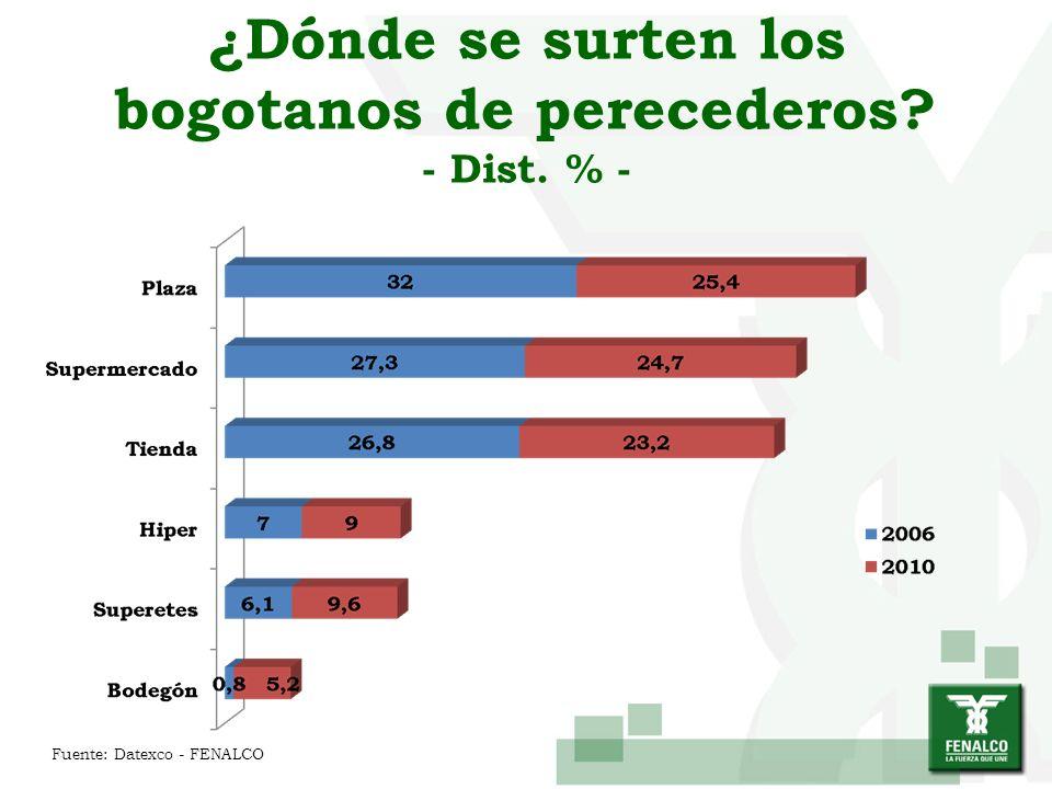 ¿Dónde se surten los bogotanos de perecederos? - Dist. % - Fuente: Datexco - FENALCO
