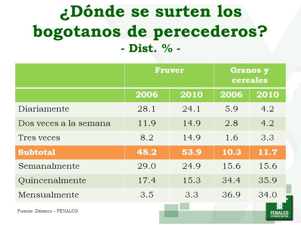 FruverGranos y cereales 2006201020062010 Diariamente28.124.15.94.2 Dos veces a la semana11.914.92.84.2 Tres veces8.214.91.63.3 Subtotal48.253.910.311.