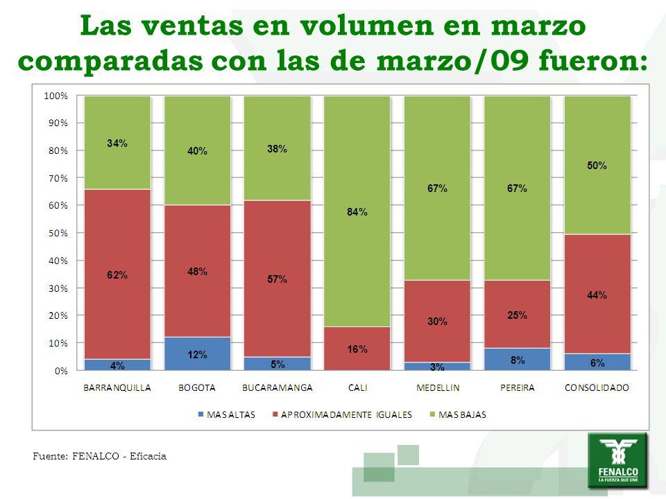Las ventas en volumen en marzo comparadas con las de marzo/09 fueron: Fuente: FENALCO - Eficacia