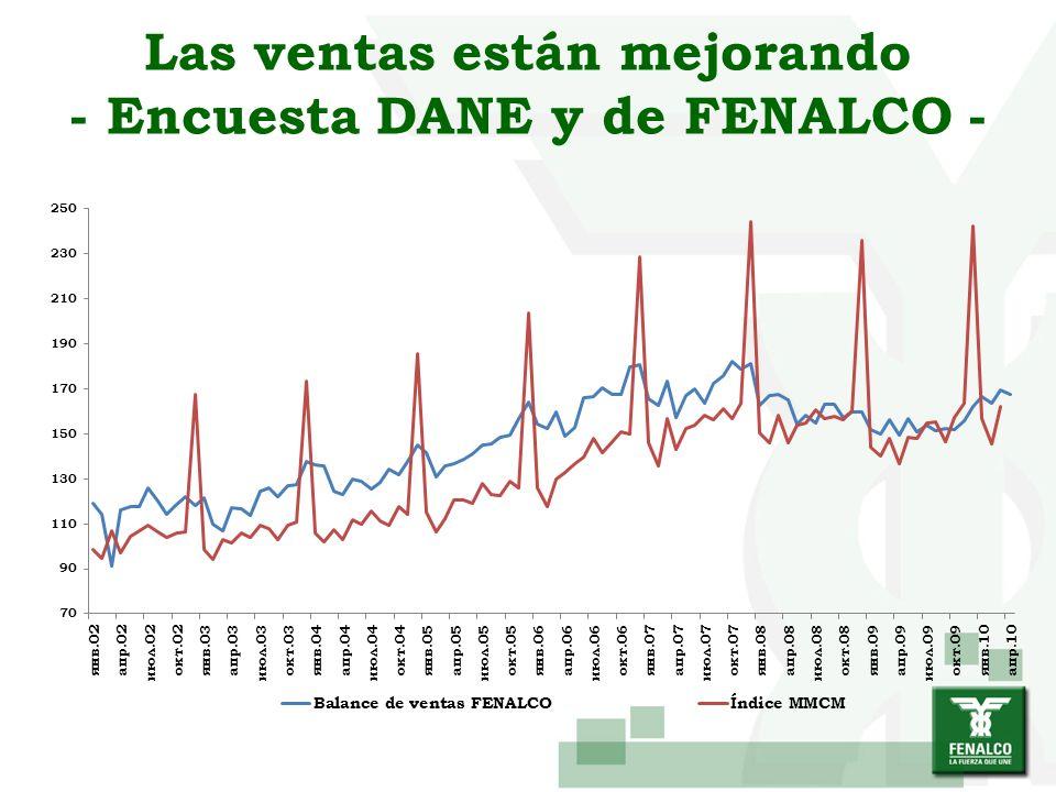 Las ventas están mejorando - Encuesta DANE y de FENALCO -
