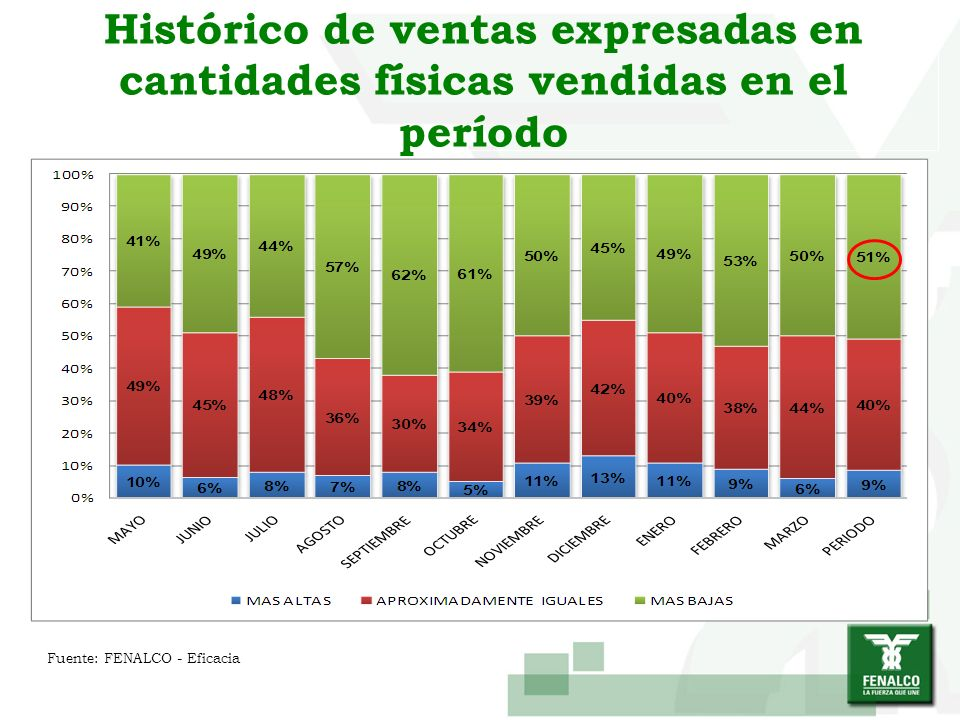 Histórico de ventas expresadas en cantidades físicas vendidas en el período Fuente: FENALCO - Eficacia