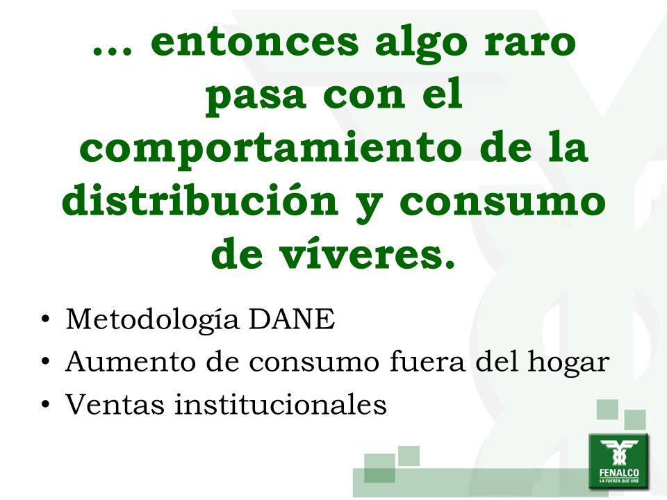 … entonces algo raro pasa con el comportamiento de la distribución y consumo de víveres. Metodología DANE Aumento de consumo fuera del hogar Ventas in