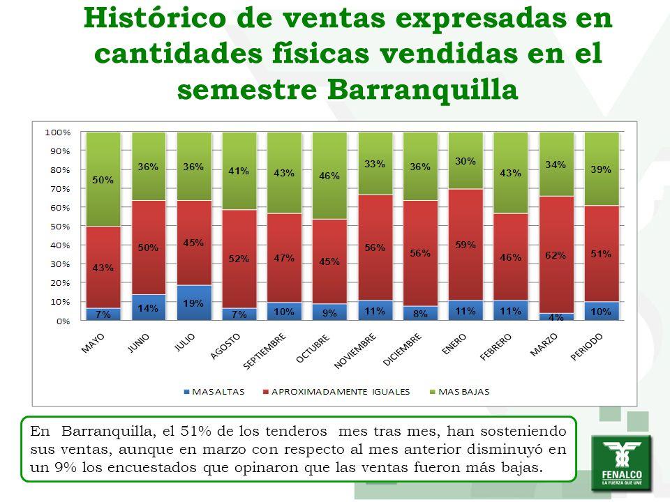 Histórico de ventas expresadas en cantidades físicas vendidas en el semestre Barranquilla En Barranquilla, el 51% de los tenderos mes tras mes, han so
