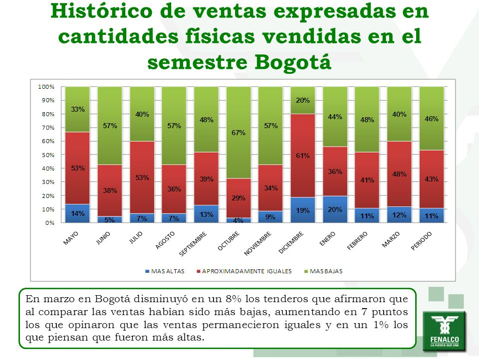 Histórico de ventas expresadas en cantidades físicas vendidas en el semestre Bogotá En marzo en Bogotá disminuyó en un 8% los tenderos que afirmaron q