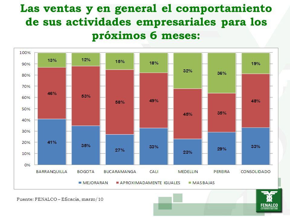 Las ventas y en general el comportamiento de sus actividades empresariales para los próximos 6 meses: Fuente: FENALCO – Eficacia, marzo/10