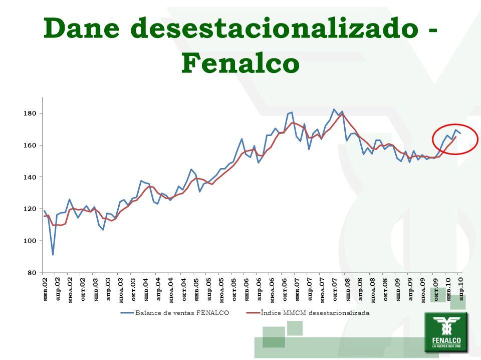 Histórico de ventas expresadas en cantidades físicas vendidas en el semestre Bogotá En marzo en Bogotá disminuyó en un 8% los tenderos que afirmaron que al comparar las ventas habían sido más bajas, aumentando en 7 puntos los que opinaron que las ventas permanecieron iguales y en un 1% los que piensan que fueron más altas.