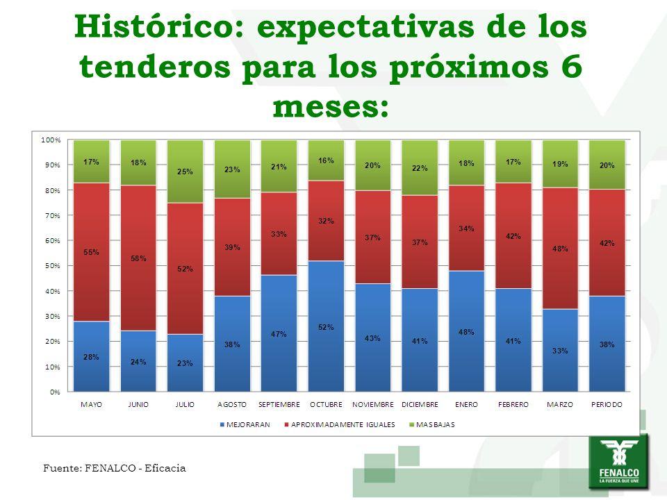 Histórico: expectativas de los tenderos para los próximos 6 meses: Fuente: FENALCO - Eficacia