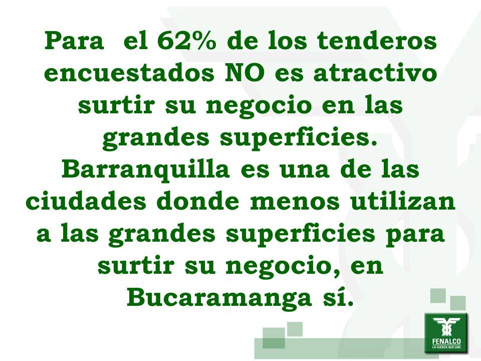 Para el 62% de los tenderos encuestados NO es atractivo surtir su negocio en las grandes superficies. Barranquilla es una de las ciudades donde menos