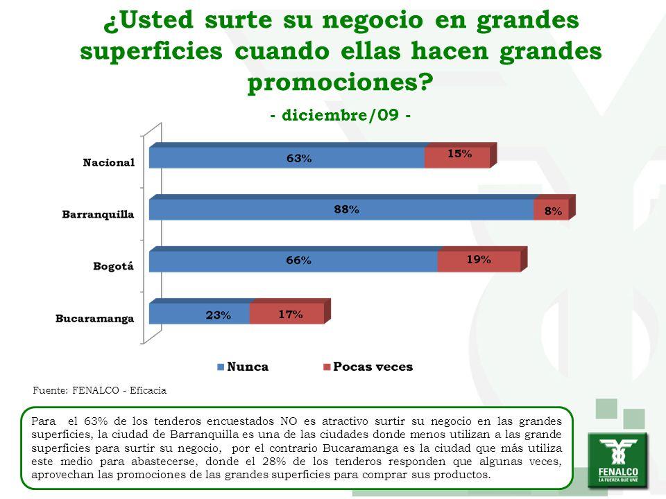 ¿Usted surte su negocio en grandes superficies cuando ellas hacen grandes promociones? - diciembre/09 - Para el 63% de los tenderos encuestados NO es