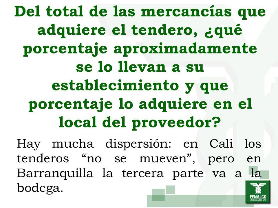 Del total de las mercancías que adquiere el tendero, ¿qué porcentaje aproximadamente se lo llevan a su establecimiento y que porcentaje lo adquiere en
