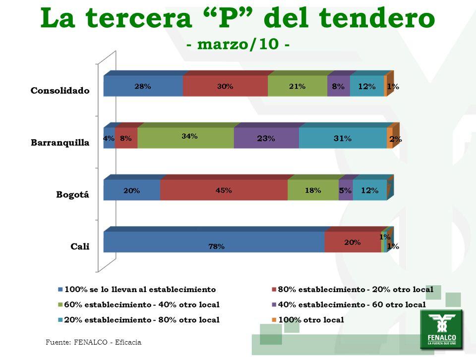 La tercera P del tendero - marzo/10 - Fuente: FENALCO - Eficacia