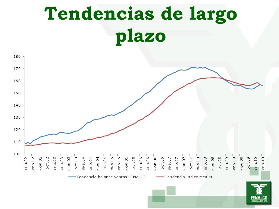 Ventas reales en el gran comercio por metro cuadrado - variación porcentual anual - Fuente: Diseño Fenalco con base en DANE