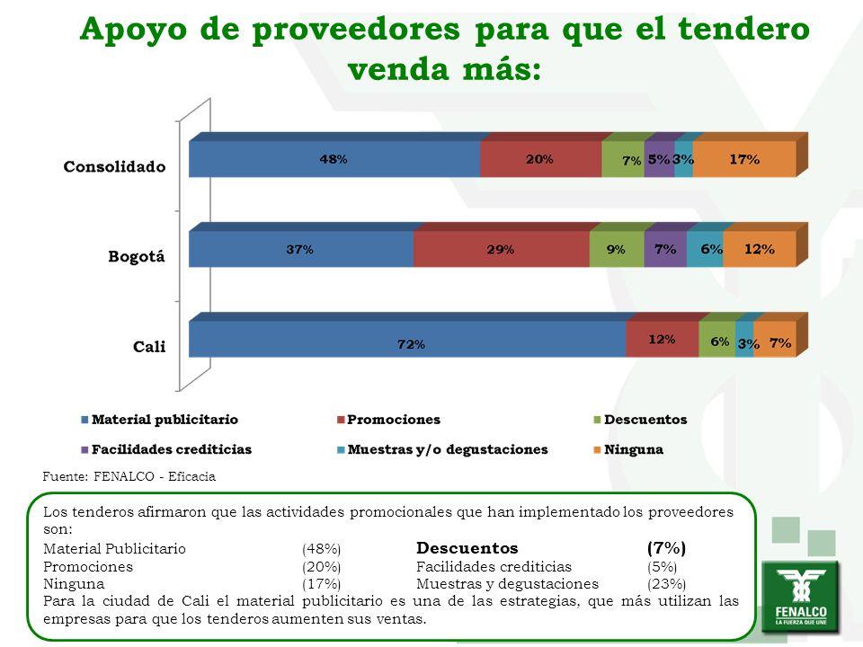 Apoyo de proveedores para que el tendero venda más: Los tenderos afirmaron que las actividades promocionales que han implementado los proveedores son: