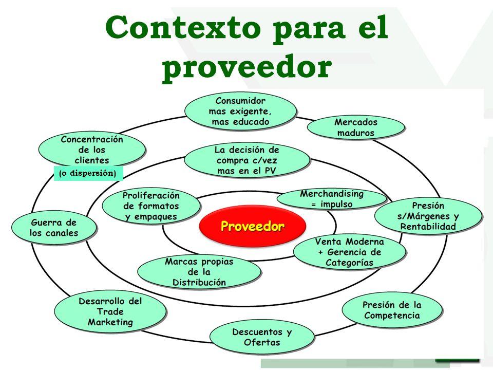 Contexto para el proveedor (o dispersión)