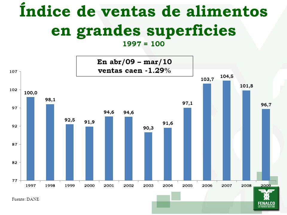 Índice de ventas de alimentos en grandes superficies 1997 = 100 Fuente: DANE En abr/09 – mar/10 ventas caen -1.29%