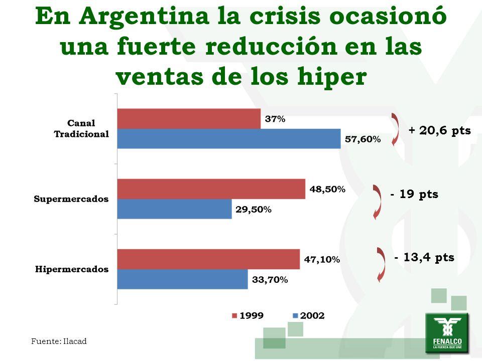 En Argentina la crisis ocasionó una fuerte reducción en las ventas de los hiper + 20,6 pts - 13,4 pts - 19 pts Fuente: Ilacad