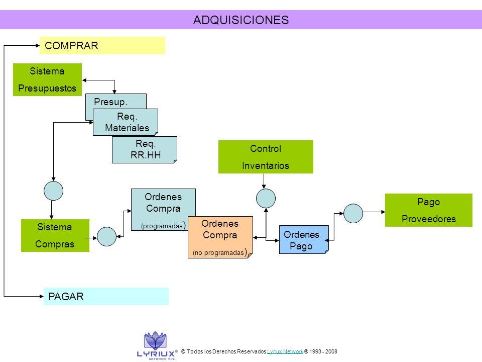 ADQUISICIONES COMPRAR PAGAR Presup. Req. Materiales Req. RR.HH Ordenes Compra (programadas ) Ordenes Compra (no programadas ) Ordenes Pago Control Inv