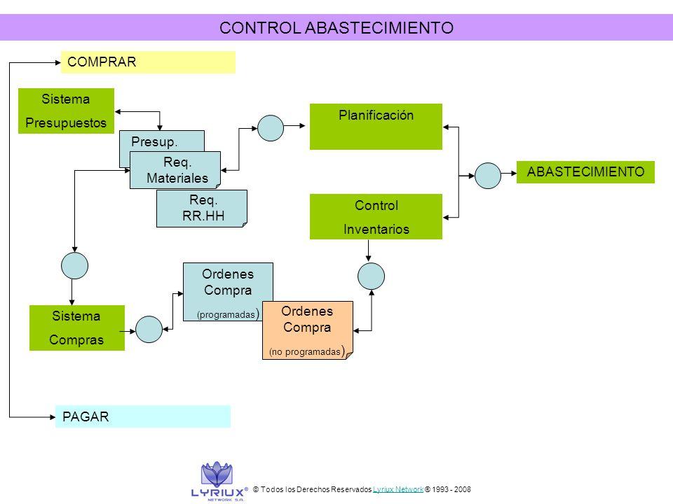 CONTROL ABASTECIMIENTO COMPRAR PAGAR Presup. Req. Materiales Req. RR.HH Ordenes Compra (programadas ) Ordenes Compra (no programadas ) Control Inventa