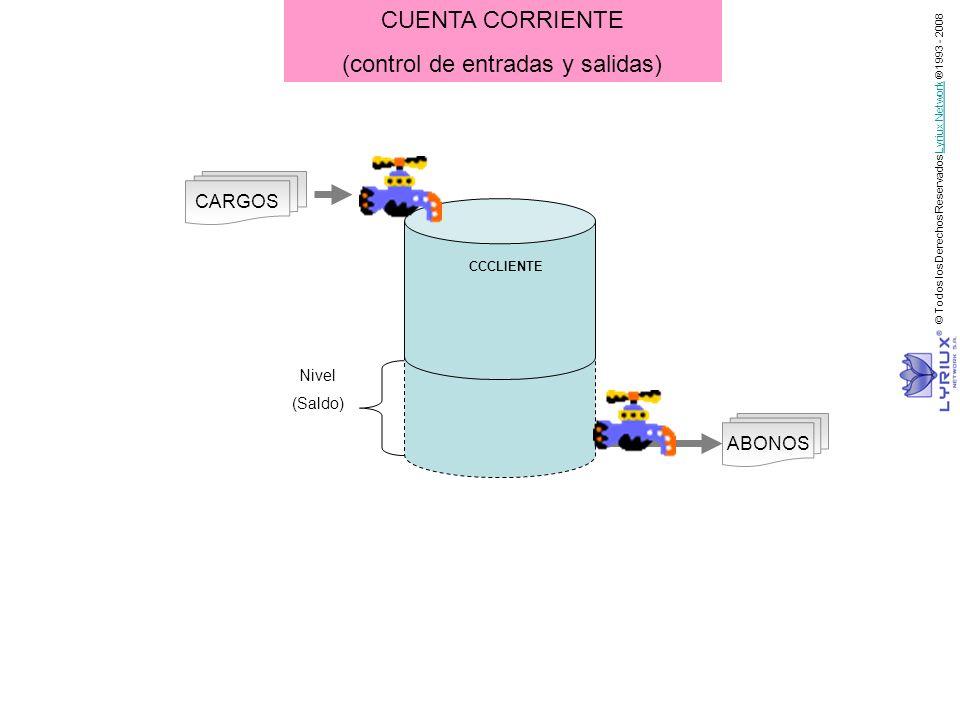 CARGOS ABONOS Nivel (Saldo) CCCLIENTE CUENTA CORRIENTE (control de entradas y salidas) © Todos los Derechos Reservados Lyriux Network ® 1993 - 2008Lyr