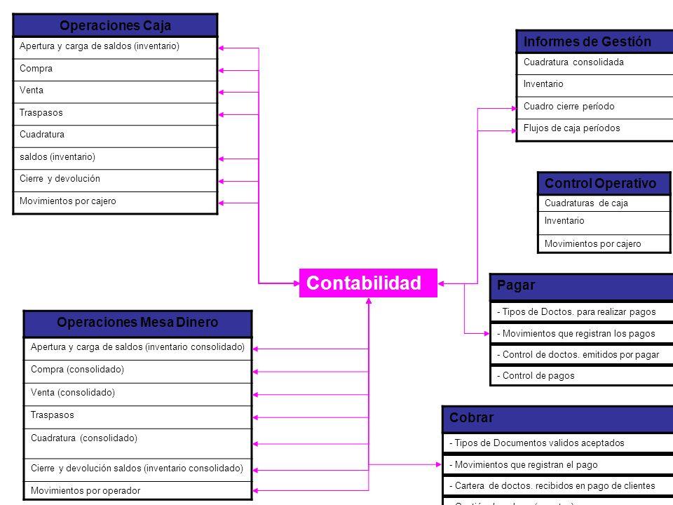 Apertura y carga de saldos (inventario) Compra Venta Traspasos Cuadratura saldos (inventario) Cierre y devolución Movimientos por cajero Operaciones C