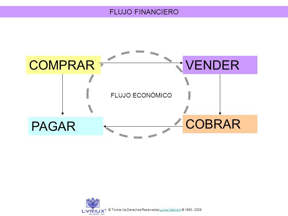 FLUJO FINANCIERO COMPRAR PAGAR VENDER COBRAR FLUJO ECONÓMICO © Todos los Derechos Reservados Lyriux Network ® 1993 - 2008Lyriux Network