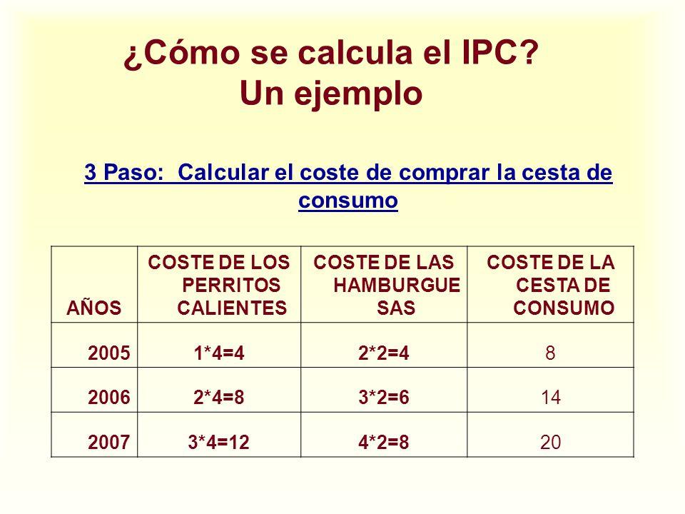 ¿Cómo se calcula el IPC? Un ejemplo 3 Paso: Calcular el coste de comprar la cesta de consumo AÑOS COSTE DE LOS PERRITOS CALIENTES COSTE DE LAS HAMBURG