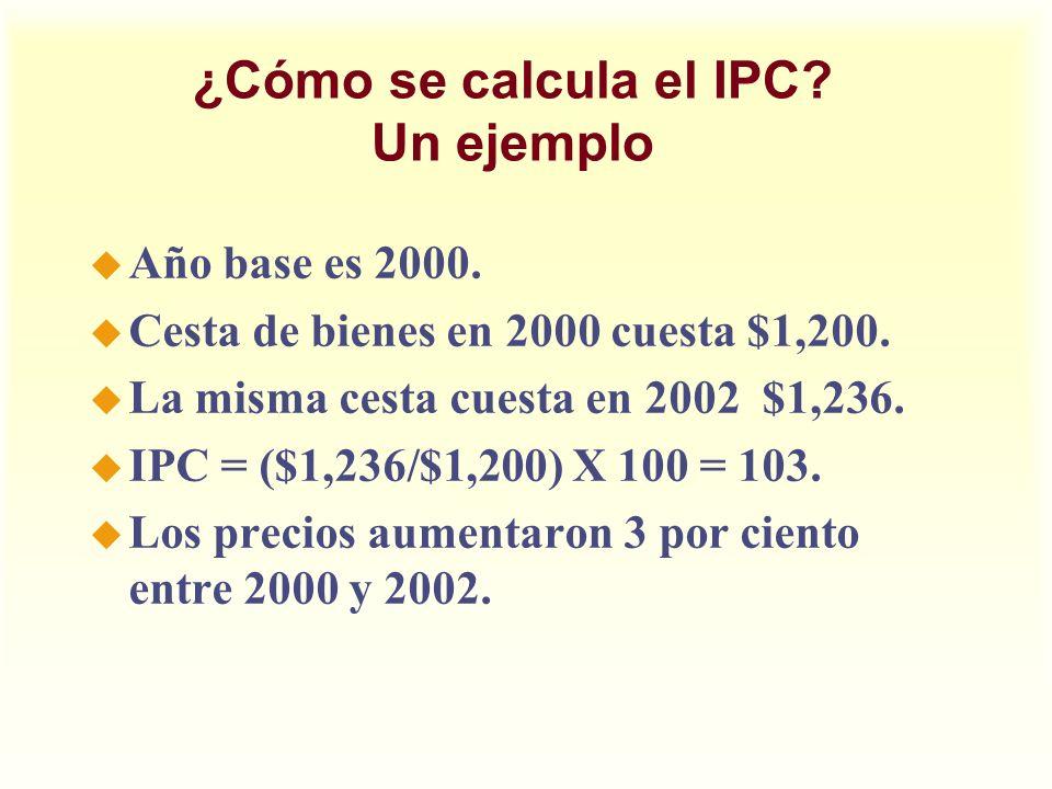 ¿Cómo se calcula el IPC? Un ejemplo u Año base es 2000. u Cesta de bienes en 2000 cuesta $1,200. u La misma cesta cuesta en 2002 $1,236. u IPC = ($1,2