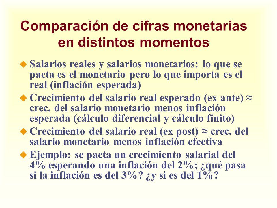 Comparación de cifras monetarias en distintos momentos u Salarios reales y salarios monetarios: lo que se pacta es el monetario pero lo que importa es