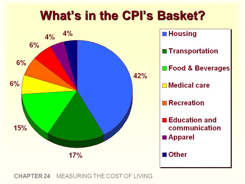 CHAPTER 24 MEASURING THE COST OF LIVING Whats in the CPIs Basket?