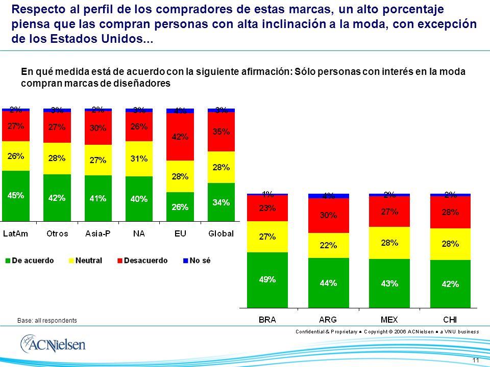 12 TOP TEN: Los 10 que más consideran que las marcas son para gente con interés en la moda Brasil agrega a su percepción del sobreprecio, que estas marcas son para gente con preocupación / interés por la moda...