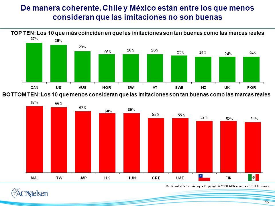 15 TOP TEN: Los 10 que más coinciden en que las imitaciones son tan buenas como las marcas reales BOTTOM TEN: Los 10 que menos consideran que las imitaciones son tan buenas como las marcas reales De manera coherente, Chile y México están entre los que menos consideran que las imitaciones no son buenas