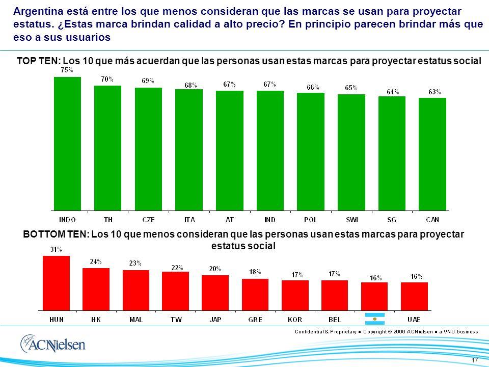 17 TOP TEN: Los 10 que más acuerdan que las personas usan estas marcas para proyectar estatus social BOTTOM TEN: Los 10 que menos consideran que las personas usan estas marcas para proyectar estatus social Argentina está entre los que menos consideran que las marcas se usan para proyectar estatus.