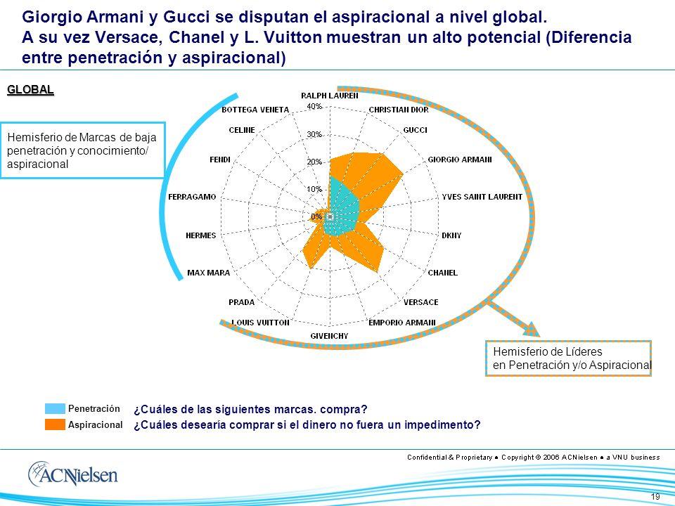 19 Giorgio Armani y Gucci se disputan el aspiracional a nivel global.