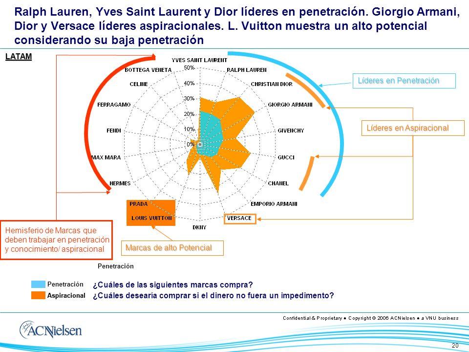 21 Yves Saint Laurent y Ralph Lauren son líderes en penetración Pero a su vez, muestran el menor potencial, entre lo penetrado y lo deseado.