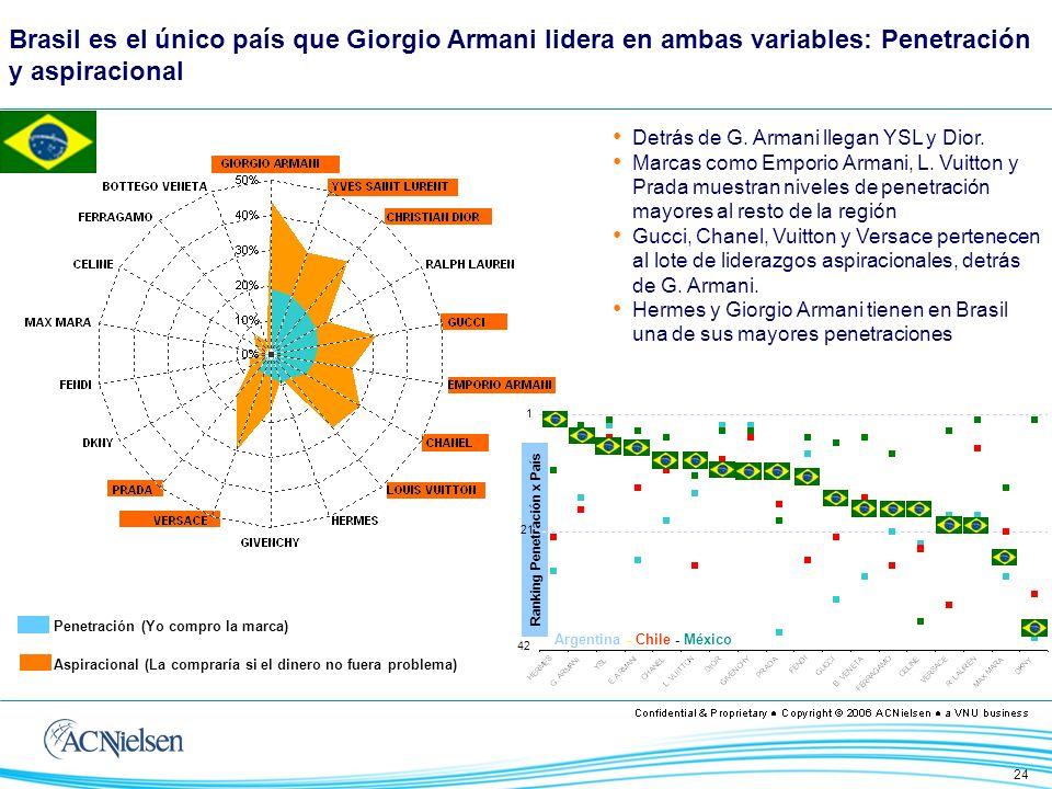 24 Brasil es el único país que Giorgio Armani lidera en ambas variables: Penetración y aspiracional Penetración (Yo compro la marca) Aspiracional (La compraría si el dinero no fuera problema) Detrás de G.